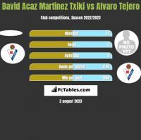 David Acaz Martinez Txiki vs Alvaro Tejero h2h player stats