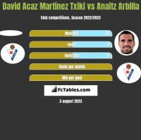 David Acaz Martinez Txiki vs Anaitz Arbilla h2h player stats