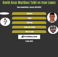 David Acaz Martinez Txiki vs Ivan Lopez h2h player stats