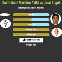 David Acaz Martinez Txiki vs Jose Angel h2h player stats