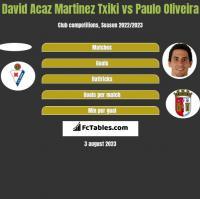 David Acaz Martinez Txiki vs Paulo Oliveira h2h player stats