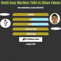 David Acaz Martinez Txiki vs Eliseo Falcon h2h player stats