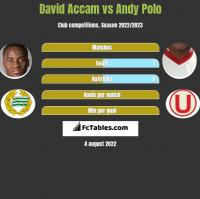 David Accam vs Andy Polo h2h player stats