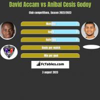 David Accam vs Anibal Cesis Godoy h2h player stats