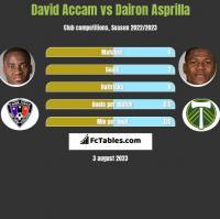 David Accam vs Dairon Asprilla h2h player stats