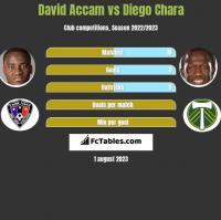David Accam vs Diego Chara h2h player stats