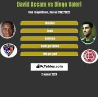 David Accam vs Diego Valeri h2h player stats