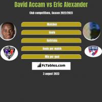 David Accam vs Eric Alexander h2h player stats