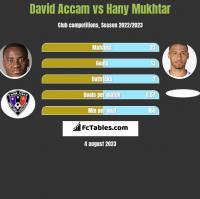 David Accam vs Hany Mukhtar h2h player stats