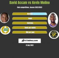 David Accam vs Kevin Molino h2h player stats