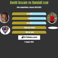 David Accam vs Randall Leal h2h player stats