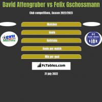 David Affengruber vs Felix Gschossmann h2h player stats