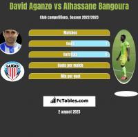 David Aganzo vs Alhassane Bangoura h2h player stats