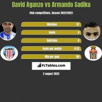 David Aganzo vs Armando Sadiku h2h player stats