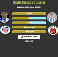 David Aganzo vs Juanpi h2h player stats