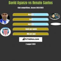 David Aganzo vs Renato Santos h2h player stats
