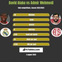 David Alaba vs Admir Mehmedi h2h player stats