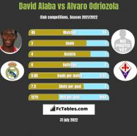 David Alaba vs Alvaro Odriozola h2h player stats