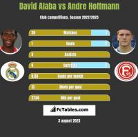 David Alaba vs Andre Hoffmann h2h player stats