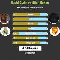 David Alaba vs Atinc Nukan h2h player stats
