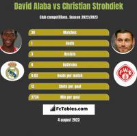 David Alaba vs Christian Strohdiek h2h player stats