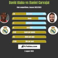 David Alaba vs Daniel Carvajal h2h player stats