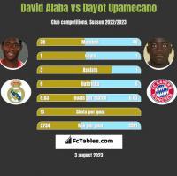 David Alaba vs Dayot Upamecano h2h player stats