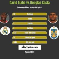 David Alaba vs Douglas Costa h2h player stats