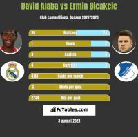 David Alaba vs Ermin Bicakcic h2h player stats