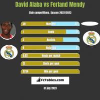 David Alaba vs Ferland Mendy h2h player stats