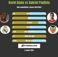David Alaba vs Gabriel Paulista h2h player stats