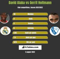 David Alaba vs Gerrit Holtmann h2h player stats
