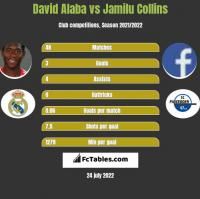 David Alaba vs Jamilu Collins h2h player stats