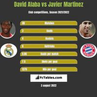 David Alaba vs Javier Martinez h2h player stats