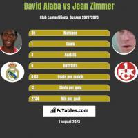 David Alaba vs Jean Zimmer h2h player stats