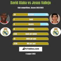 David Alaba vs Jesus Vallejo h2h player stats