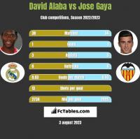 David Alaba vs Jose Gaya h2h player stats