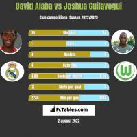 David Alaba vs Joshua Guilavogui h2h player stats