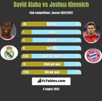 David Alaba vs Joshua Kimmich h2h player stats