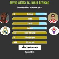 David Alaba vs Josip Brekalo h2h player stats