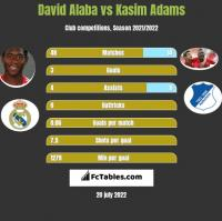 David Alaba vs Kasim Adams h2h player stats