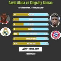 David Alaba vs Kingsley Coman h2h player stats