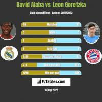 David Alaba vs Leon Goretzka h2h player stats