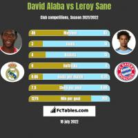 David Alaba vs Leroy Sane h2h player stats
