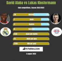 David Alaba vs Lukas Klostermann h2h player stats