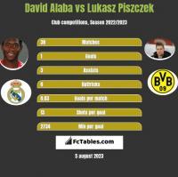 David Alaba vs Lukasz Piszczek h2h player stats