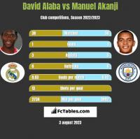 David Alaba vs Manuel Akanji h2h player stats