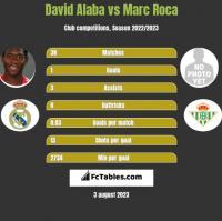David Alaba vs Marc Roca h2h player stats