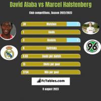 David Alaba vs Marcel Halstenberg h2h player stats