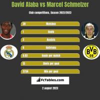 David Alaba vs Marcel Schmelzer h2h player stats
